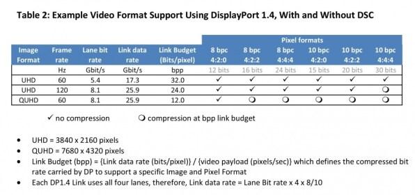 VESA-DisplayPort-1.4-compression-comparison-image-002