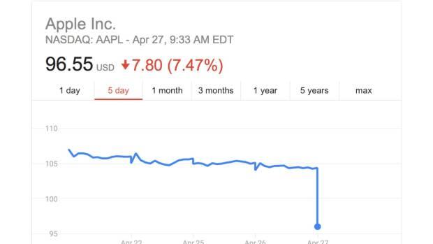 earnigs 620x349 Titoli Apple in discesa sul mercato azionario: AAPL in calo dell8%