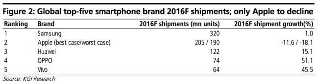 kgi iphone stats KGI: Le vendite di iPhone nel 2016 saranno minori di quelle del 2014