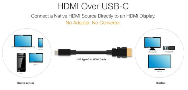%name HDMI annuncia un nuovo cavo da USB C a HDMI per display 4K e TV