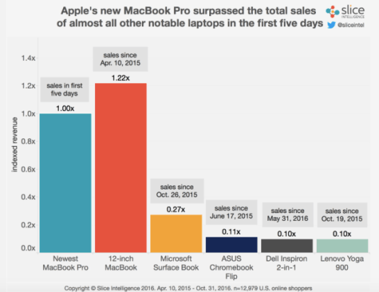 screen shot 2016 11 09 at 17.01.22 I nuovi MacBook Pro hanno venduto più di ogni altro notebook nel 2016