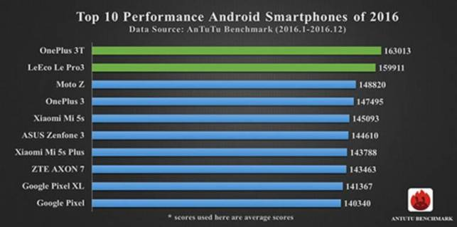 top 10 android smartphones 2016 780x387 iPhone 7 Plus è lo smartphone più performante del 2016