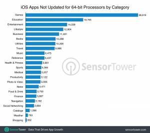 apple grafico app 64 bit rimozione 2 Apple potrebbe rimuovere più di 180.000 app dallo Store