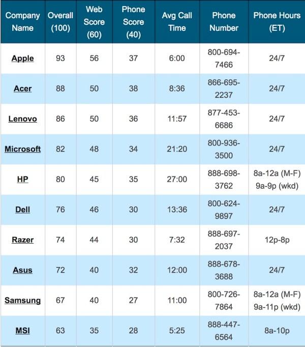 apple tech support list Lassistenza Apple è la migliore in classifica per il terzo anno consecutivo