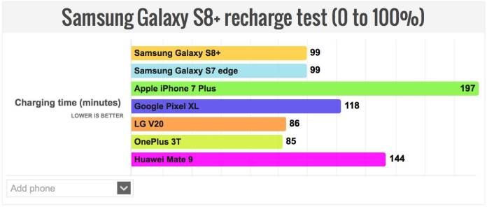 iphone 7 plus galaxy s8 plus battery test results 1 iPhone 7 Plus dura di più del Galaxy S8+, ma si ricarica più lentamente