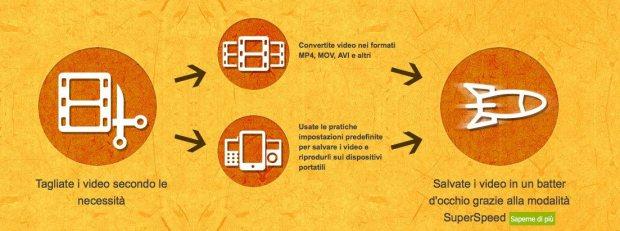 www.italiamac.it fate sul vostro desktop 620x231 Come registrare video dal tuo Mac