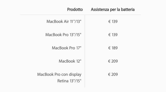 www.italiamac.it www.italiamac.it schermata 2017 07 25 alle 13.08.35 MacBook Pro 2012 2013 con problemi di batteria? Apple potrebbe sostituirli con modelli più recenti