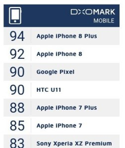 www.italiamac.it camera di iphone 8 e iphone 8 plus sbaraglia la concorrenza screen shot 2017 09 22 at 12 05 11 Camera di iPhone 8 e iPhone 8 Plus sbaraglia la concorrenza