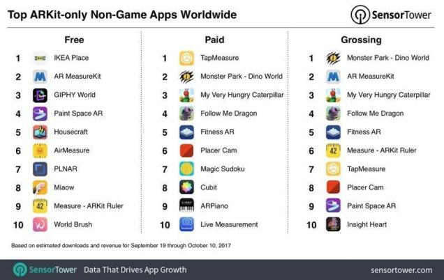 www.italiamac.it piu di 3 milioni di download per le app ar dal 19 settembre arkitnongames 800x506 Più di 3 milioni di download per le app AR dal 19 Settembre