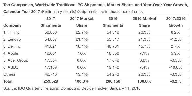 www.italiamac.it apple al quarto posto tra i maggiori produttori di computer idc pc q4 2017 Apple al quarto posto tra i maggiori produttori di computer