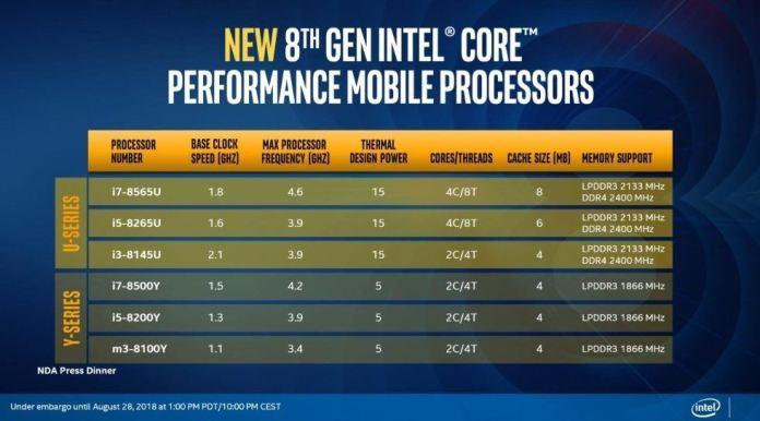 %name Intel rilascia i nuovi processori Whiskey Lake