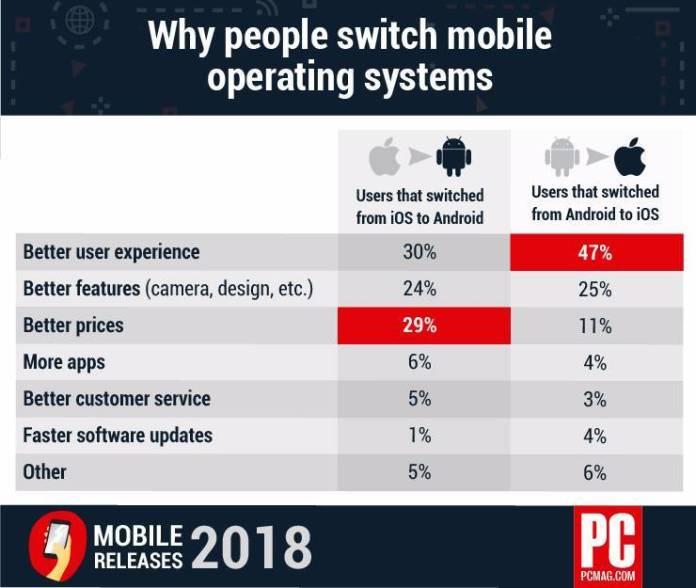 italiamac italiamac 604332 why axis why people switch mobile oses Ecco le ragioni per cui gli utenti passando da Android a iOS