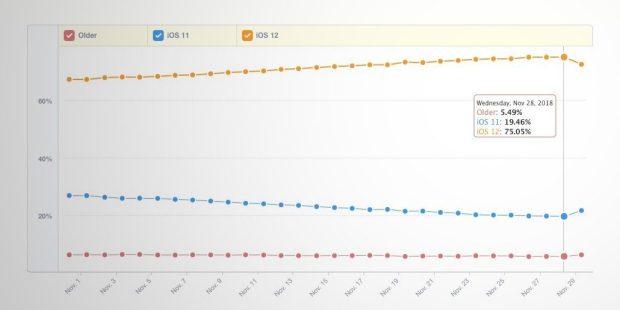 italiamac ios 12 adoption 620x310 Ladozione di iOS 12 supera il 75% di installazioni secondo Mixpanel, superando laggiornamento di iOS 11