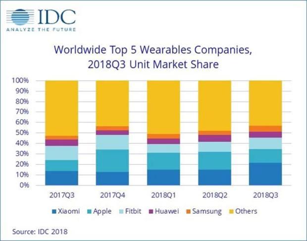 italiamac idcwearablesmarketshare 620x486 4,2 milioni di Apple Watch venduti nel 3Q2018, con la serie 3 che ha fatto la differenza