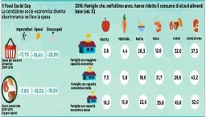 elisa-josefina-fattori-il-food-social-gap-censis-elisa-josefina-fattori-350x200