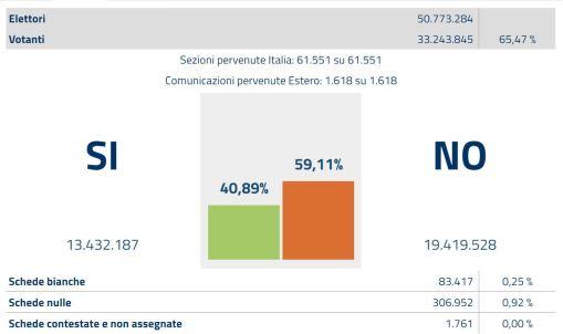 risultati-referendum-4-dicembre-2016-www-elezioni-interno-it