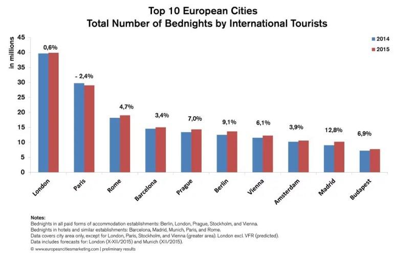 turismo european cities marketing