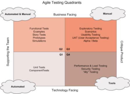 Agile-Testing-Quadrants