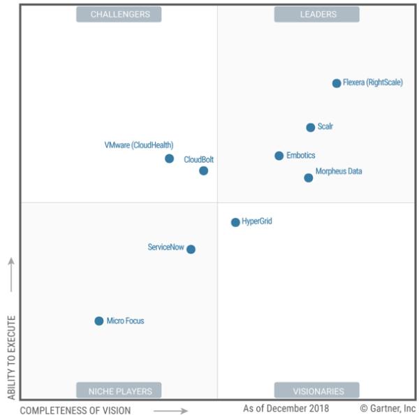 Gartner create Cloud Management Platforms Magic Quadrant ...