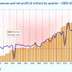 arm revenue profit
