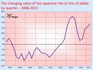 yen exchange