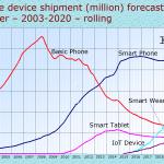 mobile forecast