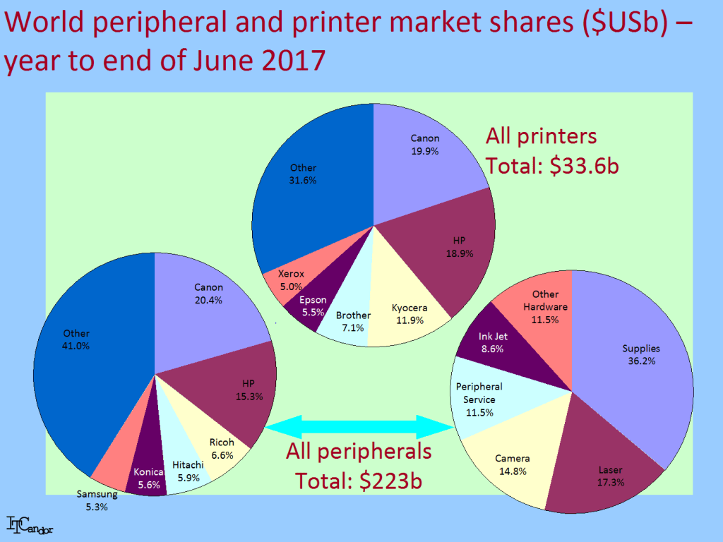 Peripheral Market Up 29 In Q2 2017 Growth At Last Itcandor Diagram Of A Digital Printer Canon And Hp Are Still The World Leaders Both Overall See Figure Although Gap Between 2 Is Less