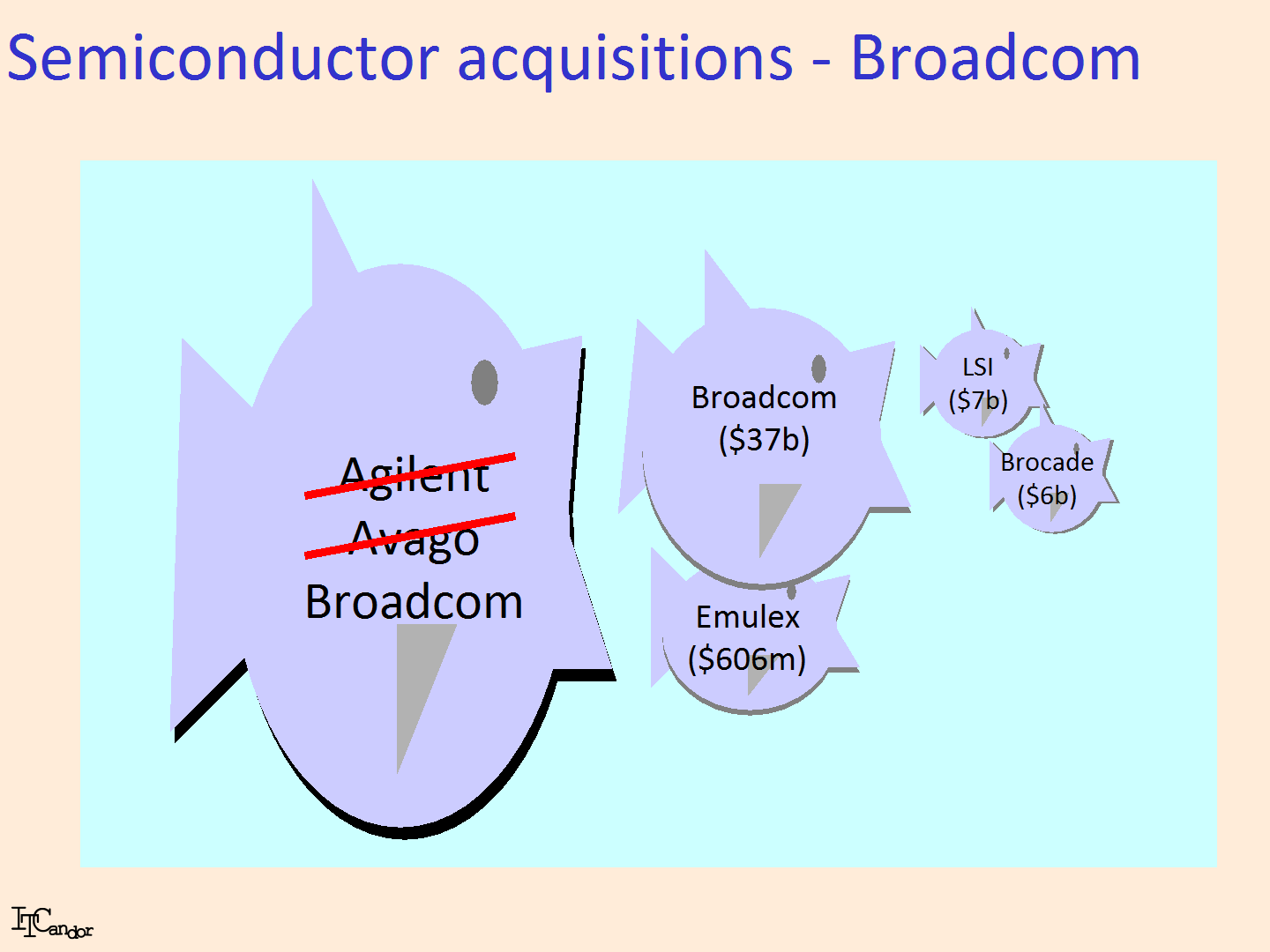 Broadcom, Qualcomm, NXP – fish, chips and globalisation - ITCandor