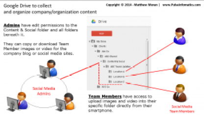 Google Drive to organize social media content