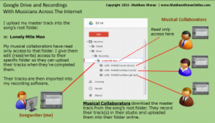Google Drive to record with musicians across the Internet