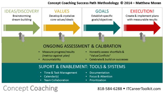 Coaching for Executive and Entrepreneurs