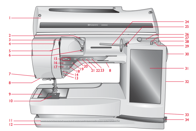 Sewing Machine Overview. http://www.itchinforsomestitchin.com
