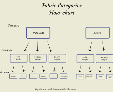Woven versus Knit: Fabric Category Flow Chart. http://www.itchinforsomestitchin.com