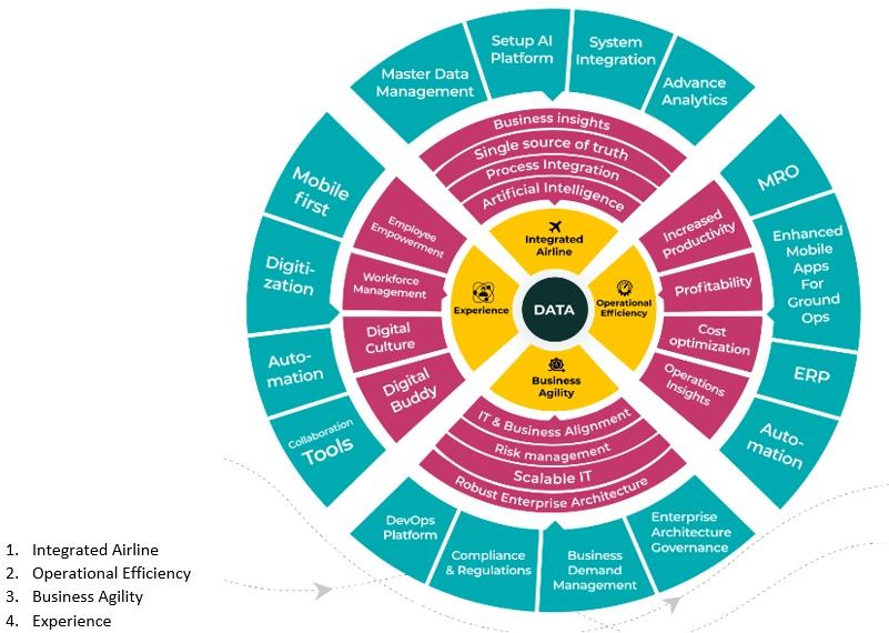 Data centric framework aiming on 4 strategic objective themes