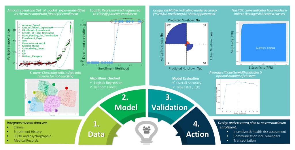 A statistical/ML modeling framework
