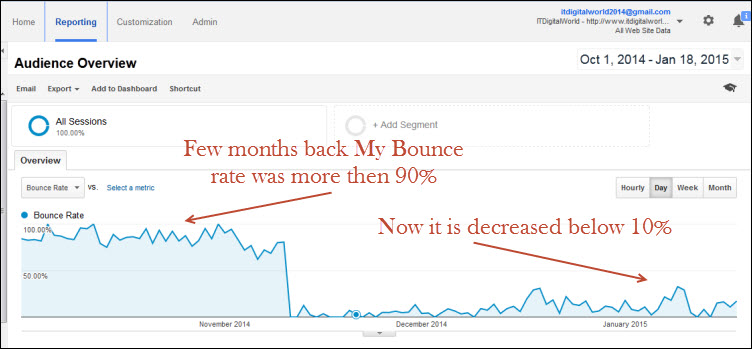 Reduce Bounce rate from Google analytics stats