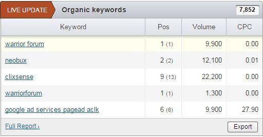 Affordable Search Engine Optimization tool semrush shows warriorforum keyword