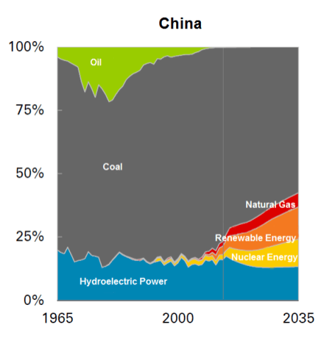 Source: BP's Energy Outlook 2035