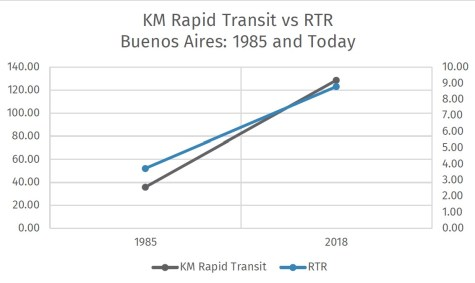 Kilometers of Rapid Transit vs RTR in Buenos Aires