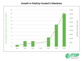 In 2019, e-bikeshare systems proliferated worldwide.