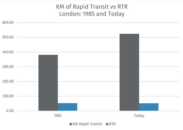 London's RTR was 52.82 in 1985 and today stands at 51.78, very close and brought on because the population grew slightly faster than kilometers of rapid transit.