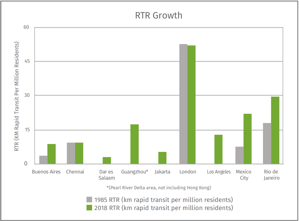 London boasts the highest RTR of over 50, compared to every other city in this group. Dar es Salaam, Guangzhou, Jakarta, and Los Angeles had no kilometers of rapid transit and so had RTRs of zero in 1985. Increase in RTR is important, but there is progress still to be made.