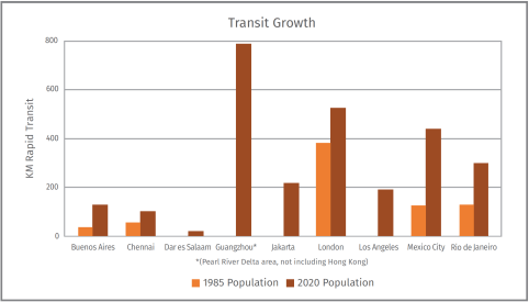 Some cities did not even have rapid transit systems in 1985, which demonstrates their remarkable growth.