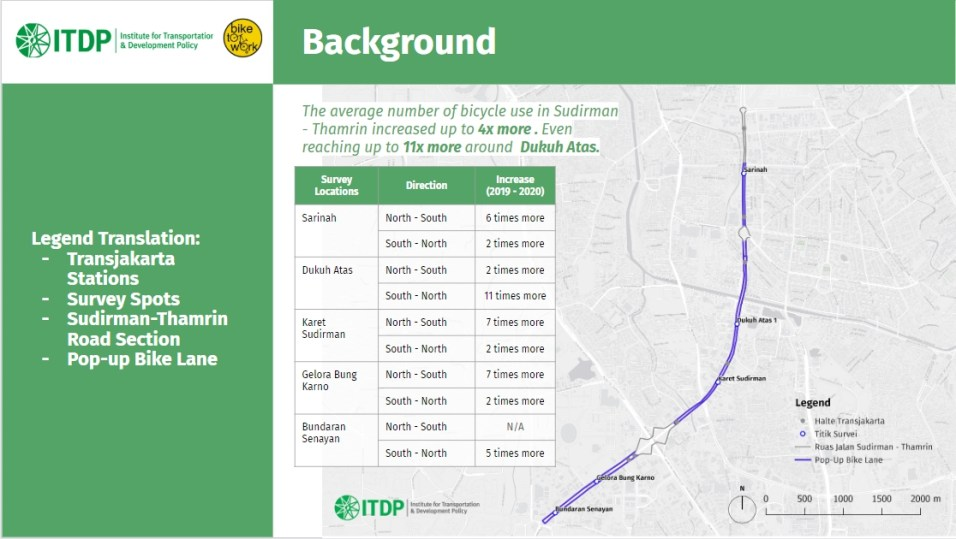 The increase of bicycle riders in specific locations as observed by ITDP Indonesia.