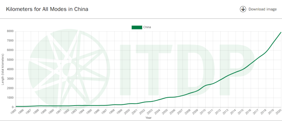 Over 30 years ago, there was not extensive rapid transit in China but the past twenty years that has changed dramatically.