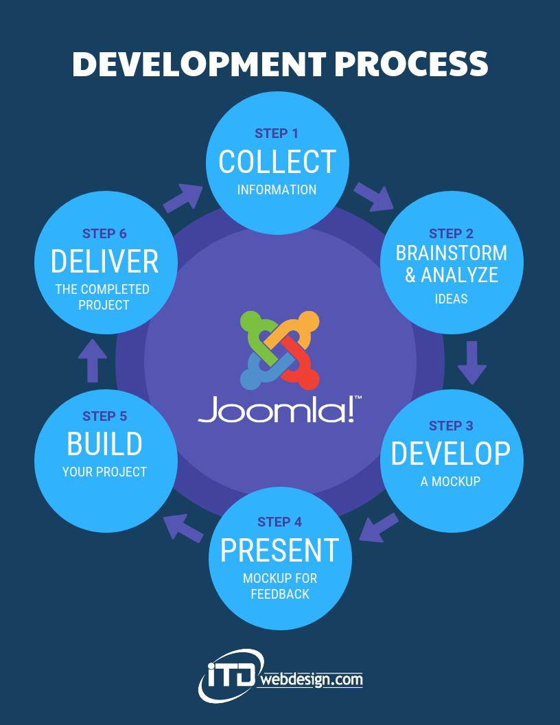 joomla development process