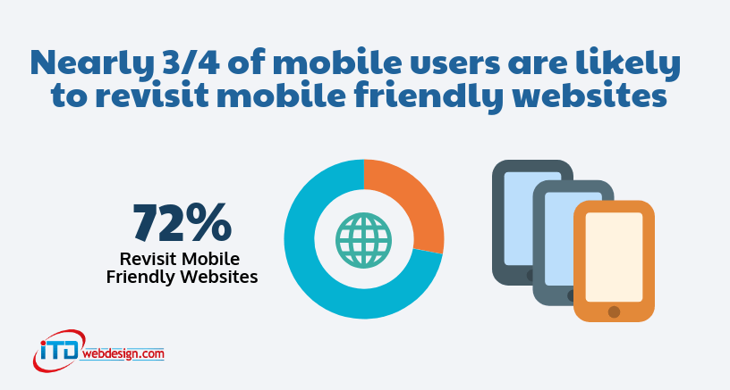 SEO Best Practices mobile friendly stats