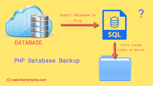 Automate Database Backup with Email Notifications using PHP CRON Job