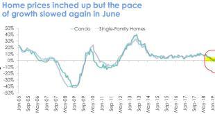 [부동산]캘리포니아 6월 부동산 현황 – 판매는 하락 가격은 상승