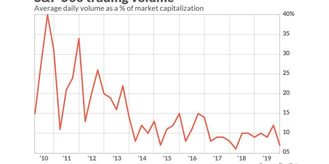 [마켓워치]다시 한번 사상최고가를 노크하려는 S&P와 말라가는 Volume